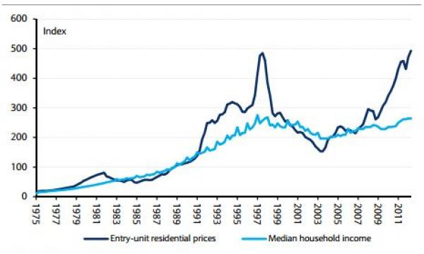 This Graph Shows Housing Prices Vs Household Incomes In