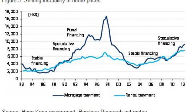 This graph shows Hong Kong's shifting instability in ...