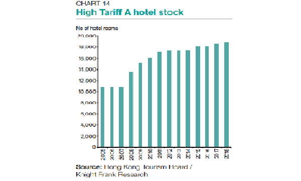 Luxury hotel room stock hit 18,839 in 2018 | Hongkong Business