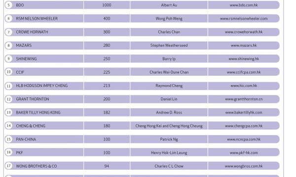 Hong Kong's 25 largest accounting firms 2012 | Hongkong ...