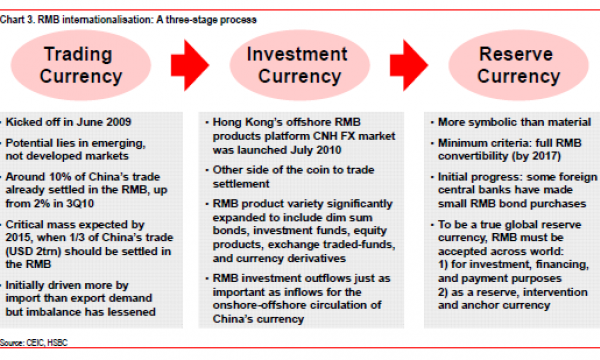 Infographic: 3-stage process in the global rise of China