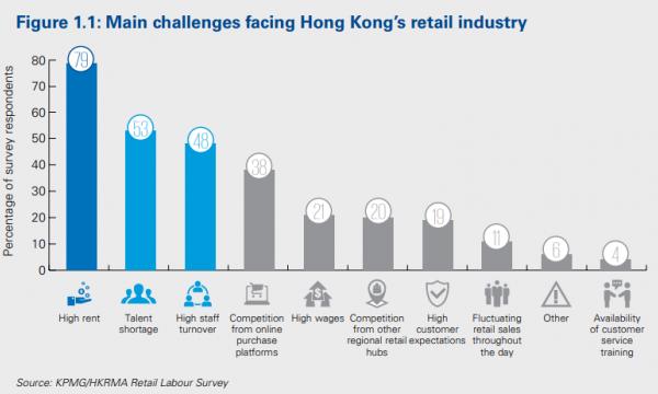 Skyrocketing rents hit Hong Kong retailers hard   Hongkong