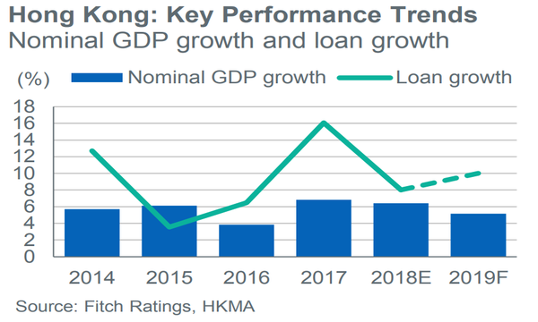 Banks make do with falling loan growth as earnings lifeline