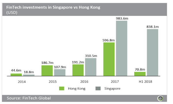Singapore nabbed Asia's fintech crown from Hong Kong in 2017