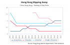 Hong Kong\'s port service competitiveness may slip away amidst cooling Chinese growth
