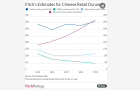 Online retail sales in China grew 36% in July