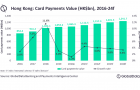 Hong Kong card payments to grow 1.2% in 2020