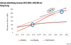 Mobile to snap third of internet ad revenues by 2022